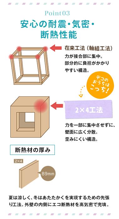 Point03 安心の耐震・気密・断熱性能 在来工法(軸組工法)力が接合部に集中。部分的に負担がかかりやすい構造。デコのおうちはこっち! 2×4工法 力を一部に集中させずに、壁面に広く分散。歪みにくい構造。 断熱材の厚み89mm 夏は涼しく、冬はあたたかくを実現するための先張り工法。外壁の内側にエコ断熱材を高気密で充填。